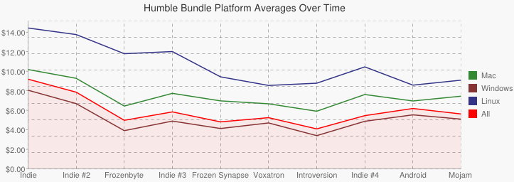 Graph comparing platform averages across all bundles.