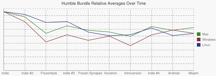 Graph showing the variation in platform payment averages across all bundles.