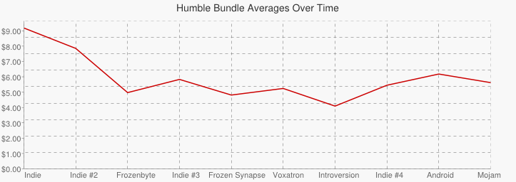 Graph showing the variation in payment averages across all bundles.