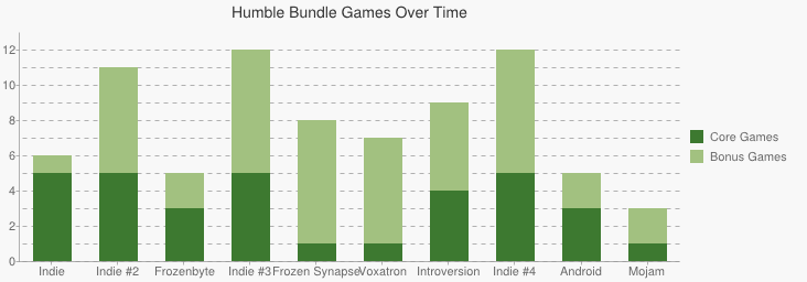 Comparison of core game and bonus game counts across all bundles.