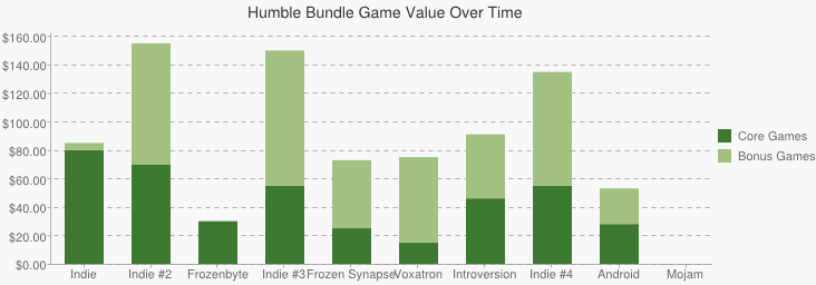 Chart showing the variation in separate price for core and bonus games across all bundles.