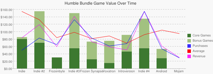 Chart showing the variation in separate price for core and bonus games across all bundles compared to not-to-scale representations of averages, purchases and revenue.