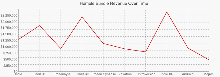 Graph showing the variation in purchases across all bundles.
