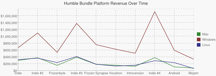Graph comparing platform revenue across all bundles.