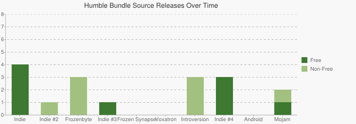 Comparison of free and non-free source releases across all bundles.