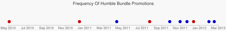 Timeline showing the distribution of frequency of bundles since May 2010.