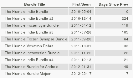 Table showing the dates and time between each bundle.