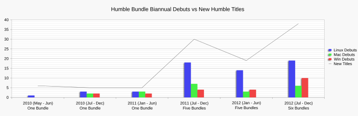 Chart showing the variation in per platform title debuts against new titles across biannual periods for all Humble Bundle promotions.