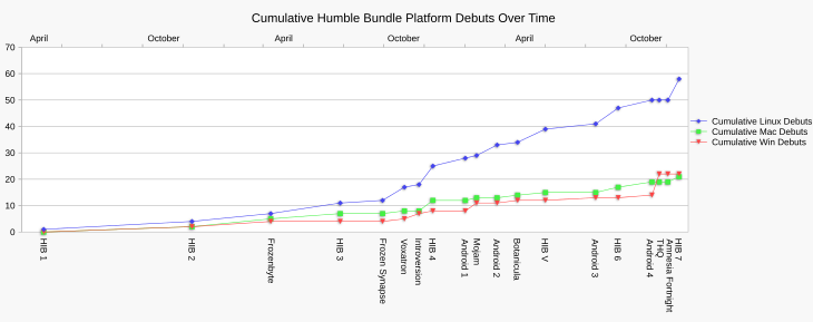 Chart showing the cumulative rise per platform debuts across all Humble Bundle promotions.