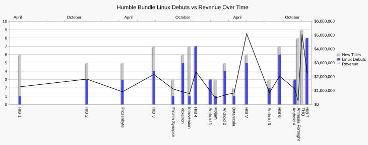 Chart showing the variation in Linux debuts and new titles against total revenue across all Humble Bundle promotions.