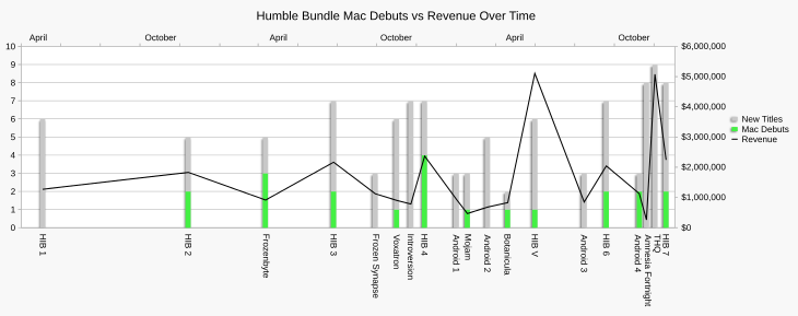Chart showing the variation in Mac OS debuts and new titles against total revenue across all Humble Bundle promotions.