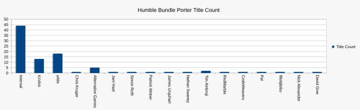 Chart comparing count of titles in which porters have been involved against internally ported titles.