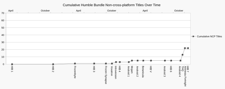 Chart showing cumulative non-cross-platform titles across every Humble Bundle promotion.