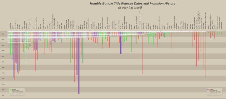 A zoomed out view of the Humble Bundle timeline chart.