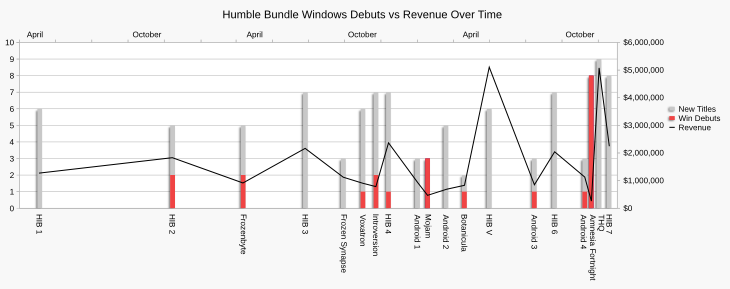 Chart showing the variation in Windows debuts and new titles against total revenue across all Humble Bundle promotions.